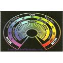 Cadran relationnel radiesthésique